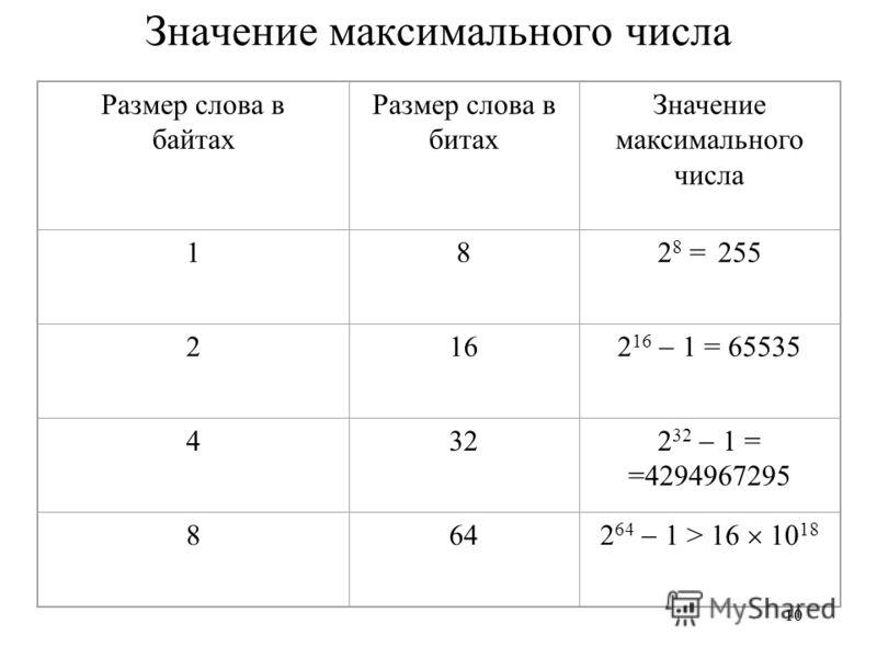 10 Размер слова в байтах Размер слова в битах Значение максимального числа 182 8 = 255 216 2 16 1 = 65535 432 2 32 1 = =4294967295 864 2 64 1 > 16 10 18 Значение максимального числа