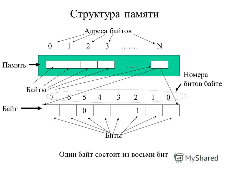 22 Структура памяти ….. Байты Биты 012N3 Адреса байтов ……. 02314567 01 Один байт состоит из восьми бит Номера битов байте Память Байт