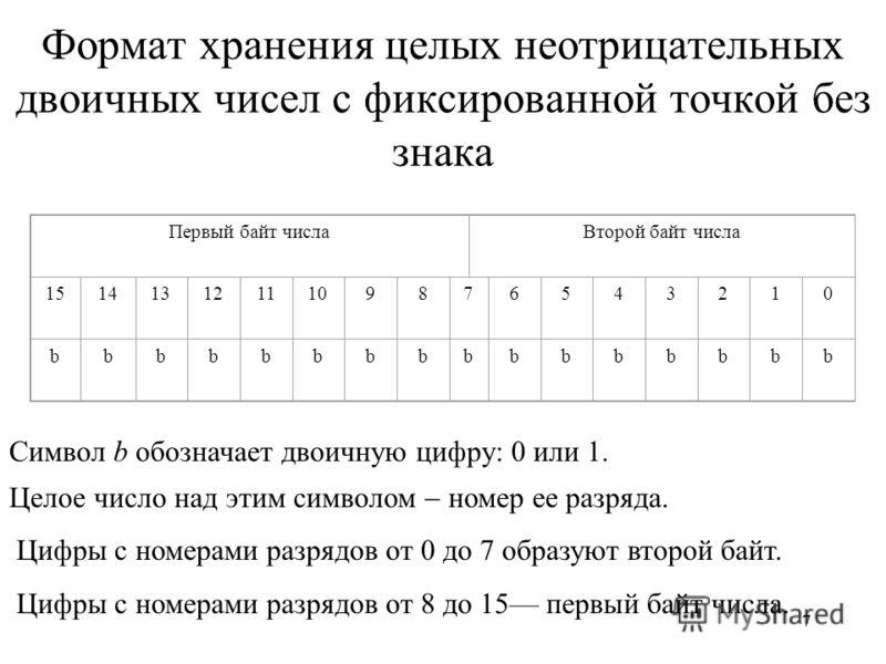 77 Формат хранения целых неотрицательных двоичных чисел с фиксированной точкой без знака Первый байт числаВторой байт числа 151414131211109876543210 bbbbbbbbbbbbbbbb Символ b обозначает двоичную цифру: 0 или 1. Целое число над этим символом номер ее