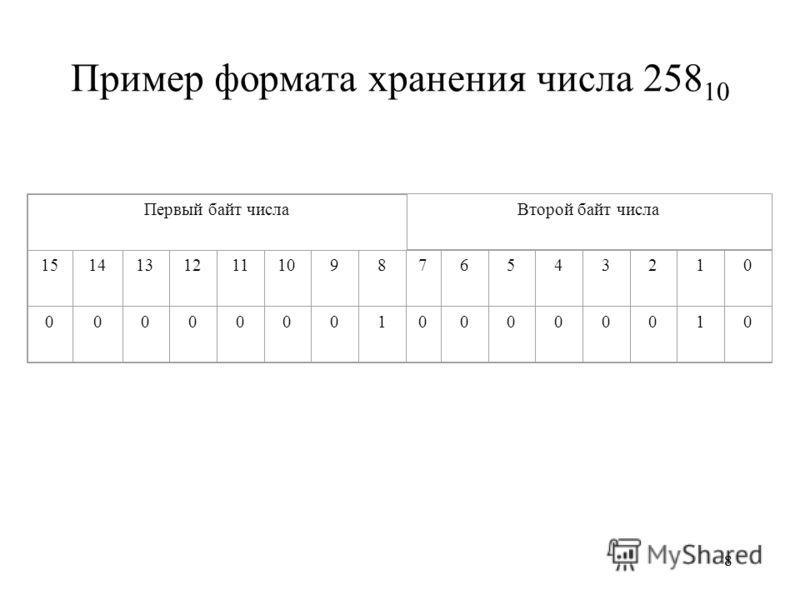 88 Пример формата хранения числа 258 10 Первый байт числа Второй байт числа 151414131211109876543210 0000000100000010