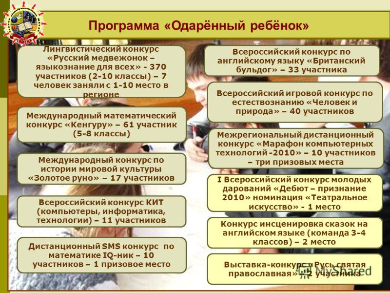 Программа «Одарённый ребёнок» Лингвистический конкурс «Русский медвежонок – языкознание для всех» - 370 участников (2-10 классы) – 7 человек заняли с 1-10 место в регионе Международный математический конкурс «Кенгуру» – 61 участник (5-8 классы) Между