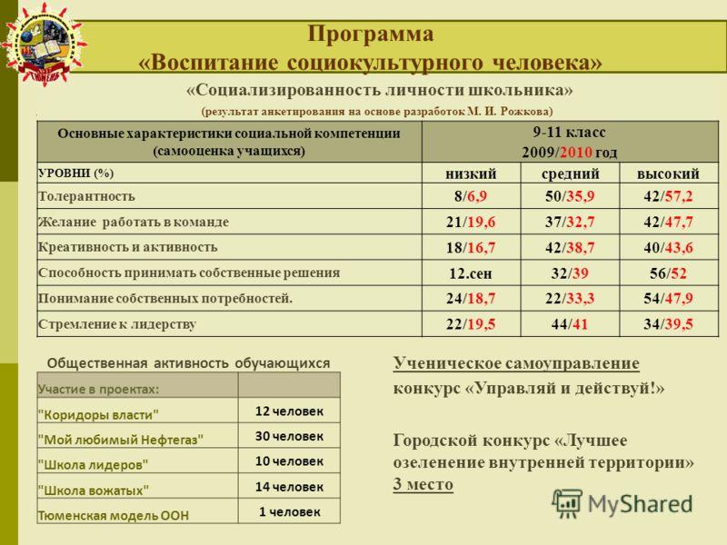 «Социализированность личности школьника» (результат анкетирования на основе разработок М. И. Рожкова) Основные характеристики социальной компетенции (самооценка учащихся) 9-11 класс 2009/2010 год УРОВНИ (%) низкийсреднийвысокий Толерантность 8/6,950/