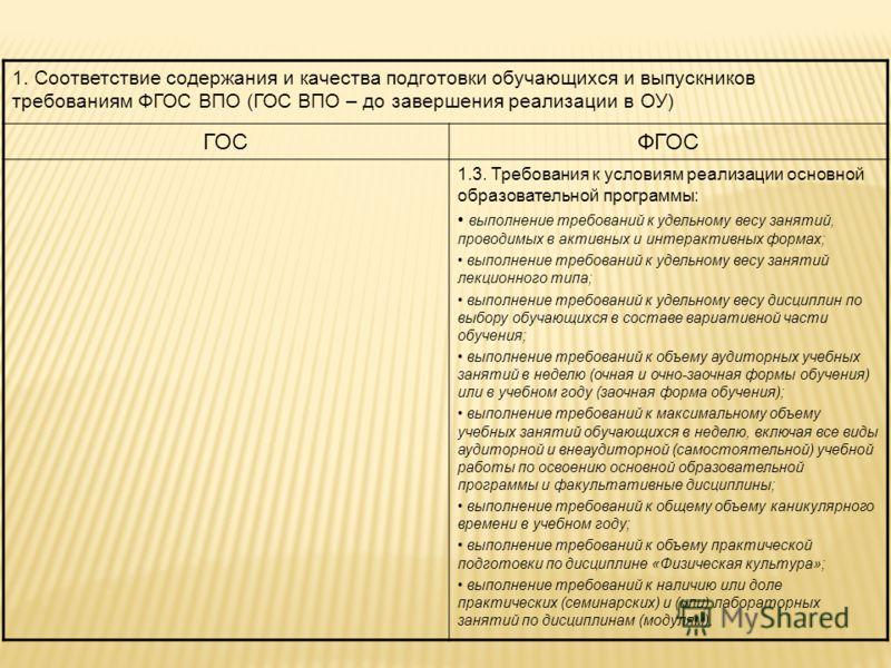1. Соответствие содержания и качества подготовки обучающихся и выпускников требованиям ФГОС ВПО (ГОС ВПО – до завершения реализации в ОУ) ГОСФГОС 1.3. Требования к условиям реализации основной образовательной программы: выполнение требований к удельн