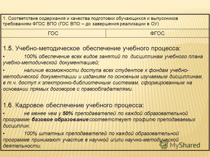 1. Соответствие содержания и качества подготовки обучающихся и выпускников требованиям ФГОС ВПО (ГОС ВПО – до завершения реализации в ОУ) ГОСФГОС 1.5. Учебно-методическое обеспечение учебного процесса: 100% обеспечение всех видов занятий по дисциплин