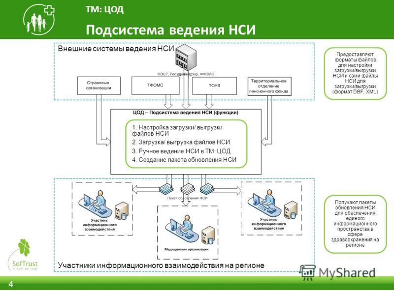 4 Подсистема ведения НСИ ТМ: ЦОД Внешние системы ведения НСИ Участники информационного взаимодействия на регионе 1. Настройка загрузки/ выгрузки файлов НСИ 2. Загрузка/ выгрузка файлов НСИ 3. Ручное ведение НСИ в ТМ: ЦОД 4. Создание пакета обновления