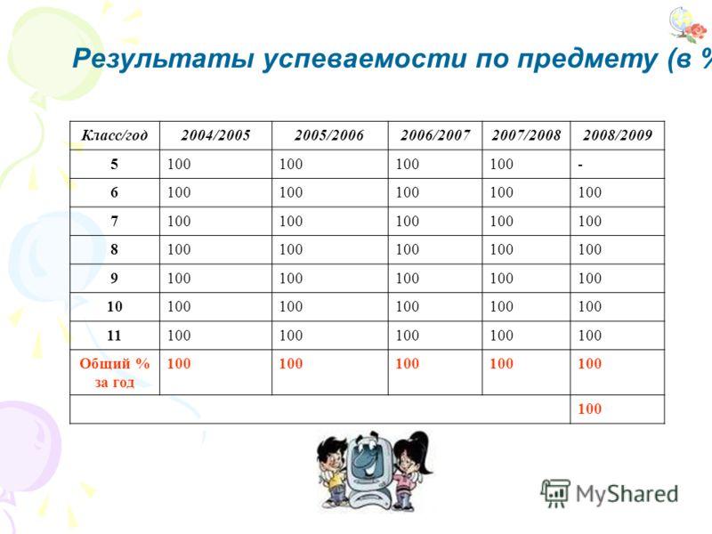 Результаты успеваемости по предмету (в %): Класс/год2004/20052005/20062006/20072007/20082008/2009 5100 - 6 7 8 9 10100 11100 Общий % за год 100