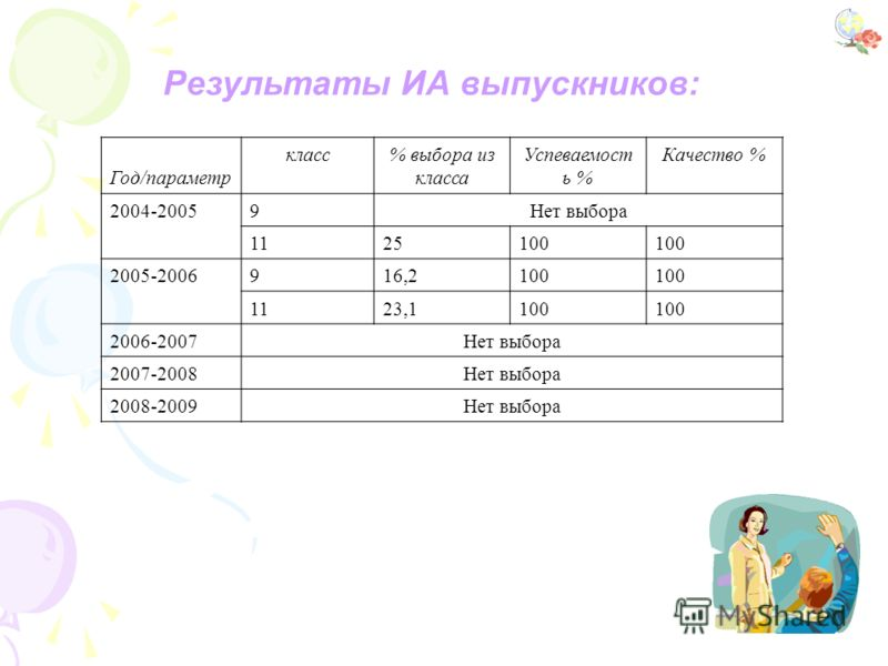 Результаты ИА выпускников: Год/параметр класс% выбора из класса Успеваемост ь % Качество % 2004-20059Нет выбора 1125100 2005-2006916,2100 1123,1100 2006-2007Нет выбора 2007-2008Нет выбора 2008-2009Нет выбора