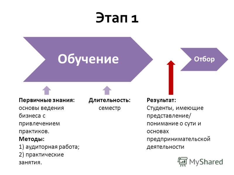 Этап 1 Первичные знания: основы ведения бизнеса с привлечением практиков. Методы: 1) аудиторная работа; 2) практические занятия. Обучение Длительность: семестр Результат: Студенты, имеющие представление/ понимание о сути и основах предпринимательской
