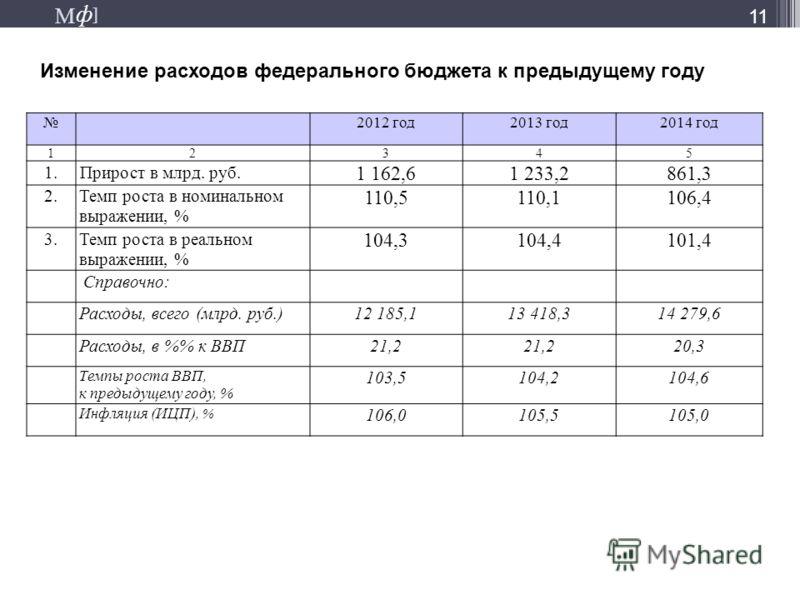 М ] ф М ] ф Изменение расходов федерального бюджета к предыдущему году 11 2012 год2013 год2014 год 12345 1. Прирост в млрд. руб. 1 162,61 233,2861,3 2.Темп роста в номинальном выражении, % 110,5110,1106,4 3.Темп роста в реальном выражении, % 104,3104