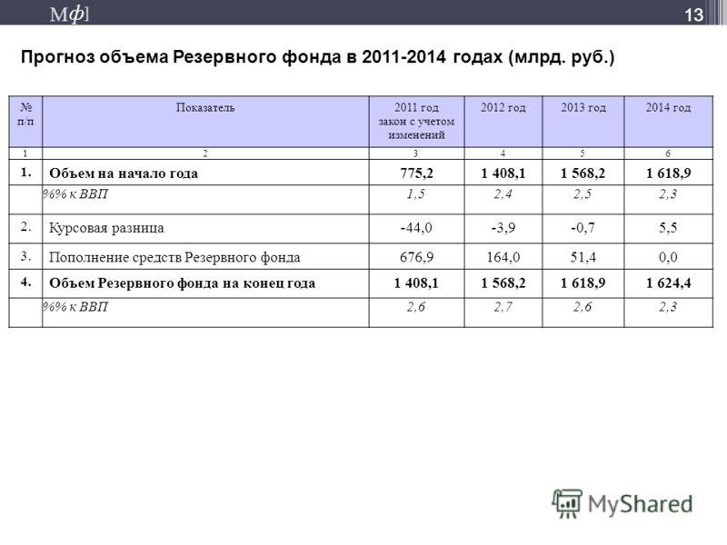 М ] ф М ] ф 13 Прогноз объема Резервного фонда в 2011-2014 годах (млрд. руб.) 13 п/п Показатель2011 год закон с учетом изменений 2012 год2013 год2014 год 123456 1. Объем на начало года775,21 408,11 568,21 618,9 % к ВВП1,52,42,52,3 2. Курсовая разница