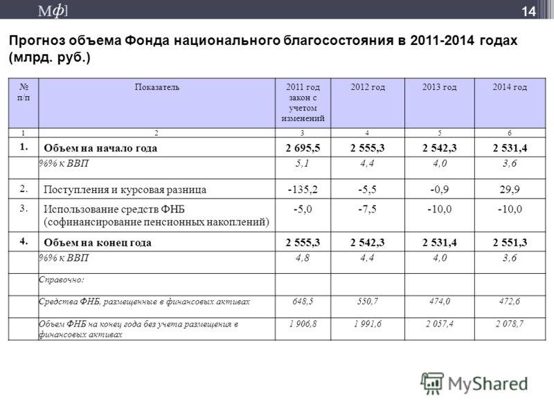 М ] ф М ] ф 14 Прогноз объема Фонда национального благосостояния в 2011-2014 годах (млрд. руб.) 14 п/п Показатель2011 год закон с учетом изменений 2012 год2013 год2014 год 123456 1. Объем на начало года2 695,52 555,32 542,32 531,4 % к ВВП5,14,44,03,6