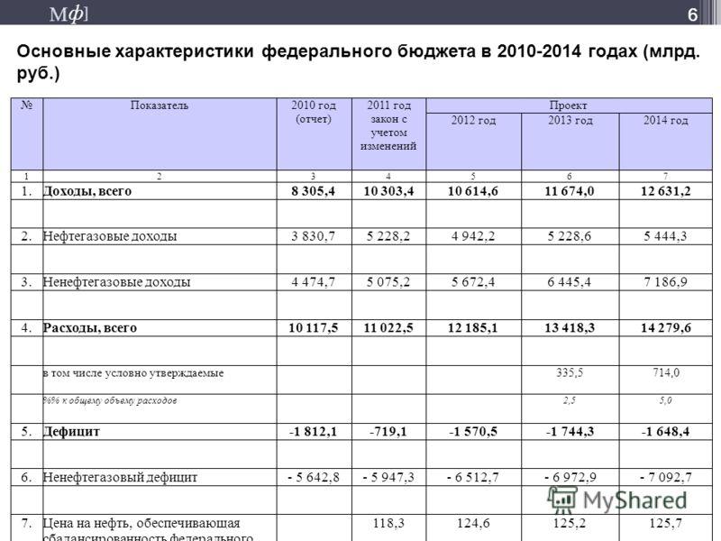 М ] ф М ] ф 66 Основные характеристики федерального бюджета в 2010-2014 годах (млрд. руб.)