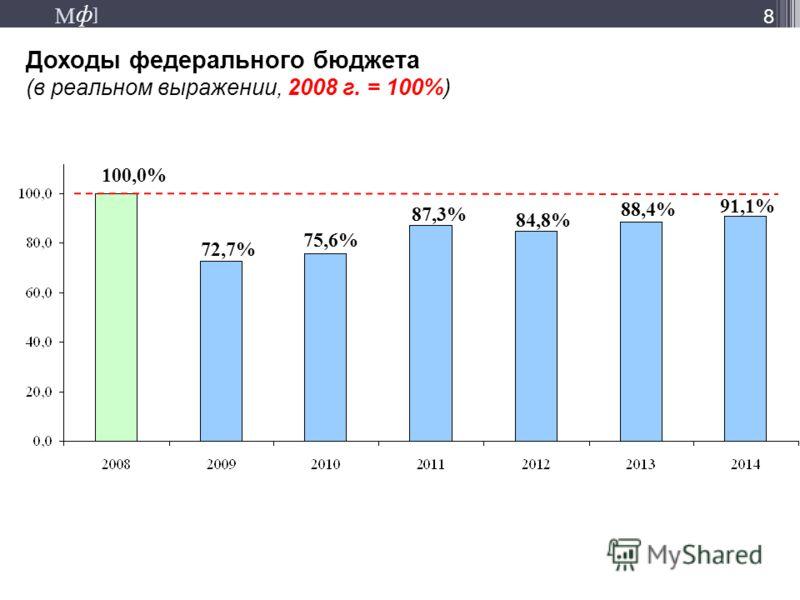 М ] ф М ] ф 8 Доходы федерального бюджета (в реальном выражении, 2008 г. = 100%) 100,0% 72,7% 75,6% 87,3% 84,8% 88,4% 91,1%