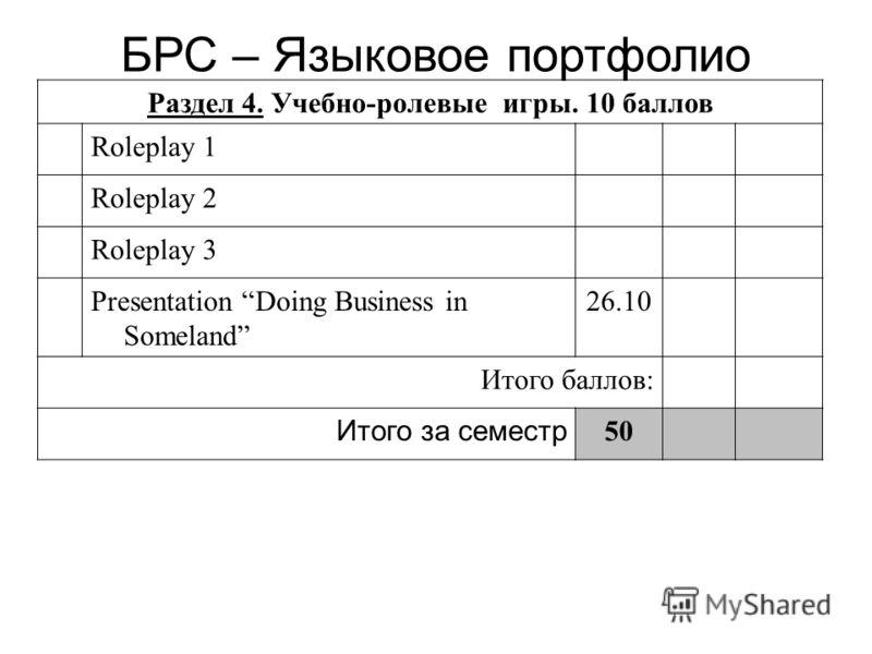 Раздел 4. Учебно-ролевые игры. 10 баллов Roleplay 1 Roleplay 2 Roleplay 3 Presentation Doing Business in Someland 26.10 Итого баллов: Итого за семестр 50 БРС – Языковое портфолио