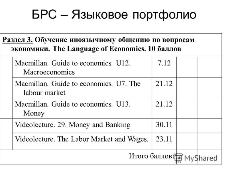 Раздел 3. Обучение иноязычному общению по вопросам экономики. The Language of Economics. 10 баллов Macmillan. Guide to economics. U12. Macroeconomics 7.12 Macmillan. Guide to economics. U7. The labour market 21.12 Macmillan. Guide to economics. U13.
