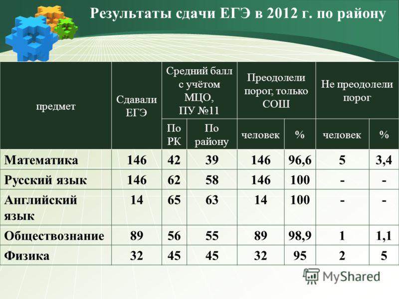 Результаты сдачи ЕГЭ в 2012 г. по району предмет Сдавали ЕГЭ Средний балл с учётом МЦО, ПУ 11 Преодолели порог, только СОШ Не преодолели порог По РК По району человек% % Математика146423914696,653,4 Русский язык1466258146100-- Английский язык 1465631