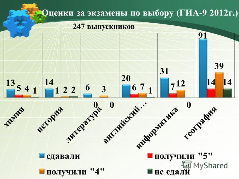Оценки за экзамены по выбору (ГИА-9 2012г.) 247 выпускников