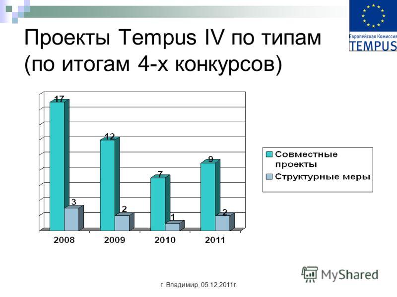 г. Владимир, 05.12.2011г. Проекты Tempus IV по типам (по итогам 4-х конкурсов)