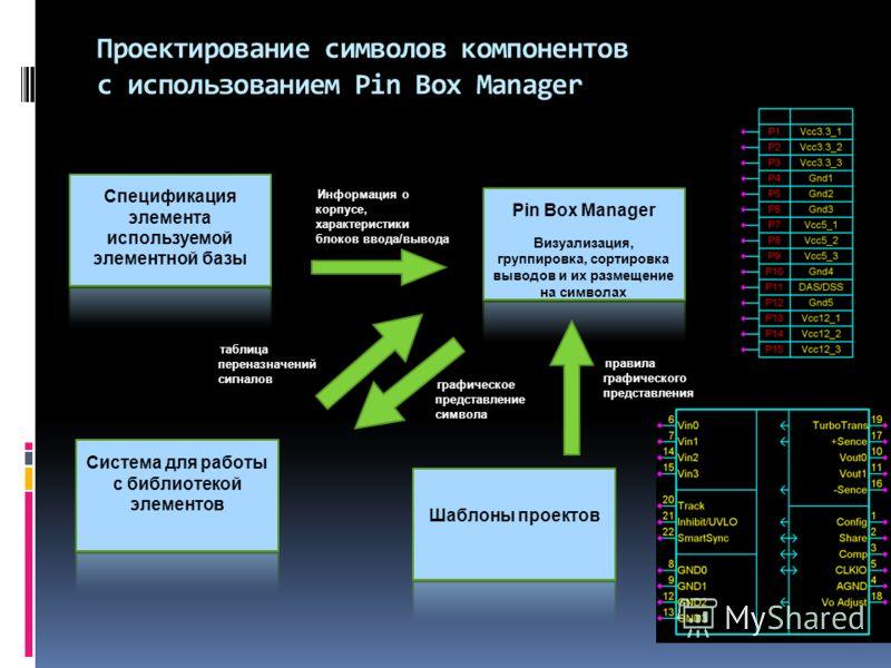 Проектирование символов компонентов с использованием Pin Box Manager Спецификация элемента используемой элементной базы Pin Box Manager Визуализация, группировка, сортировка выводов и их размещение на символах Система для работы с библиотекой элемент