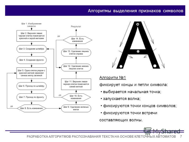 РАЗРАБОТКА АЛГОРИТМОВ РАСПОЗНАВАНИЯ ТЕКСТА НА ОСНОВЕ КЛЕТОЧНЫХ АВТОМАТОВ7 Алгоритмы выделения признаков символов Алгоритм 1 фиксирует концы и петли символа: выбирается начальная точка; запускается волна; фиксируются точки концов символов; фиксируются