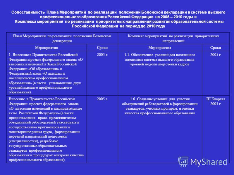 Сопоставимость Плана Мероприятий по реализации положений Болонской декларации в системе высшего профессионального образования Российской Федерации на 2005 – 2010 годы и Комплекса мероприятий по реализации приоритетных направлений развития образовател