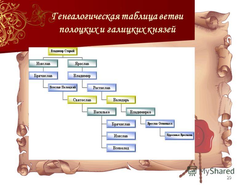 29 Генеалогическая таблица ветви полоцких и галицких князей