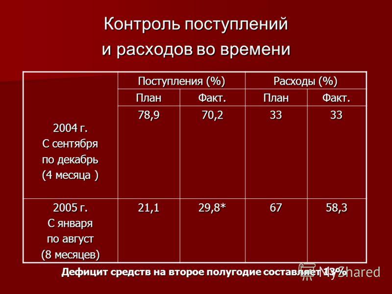 Контроль поступлений и расходов во времени 2004 г. С сентября по декабрь (4 месяца ) Поступления (%) Расходы (%) ПланФакт.ПланФакт. 78,970,23333 2005 г. С января по август (8 месяцев) 21,129,8*6758,3 Дефицит средств на второе полугодие составляет 13%
