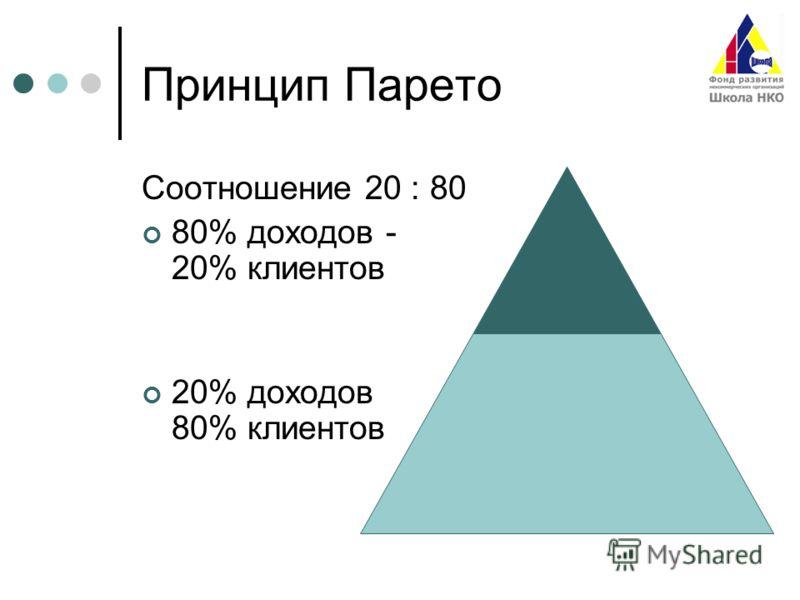Принцип Парето Соотношение 20 : 80 80% доходов - 20% клиентов 20% доходов 80% клиентов