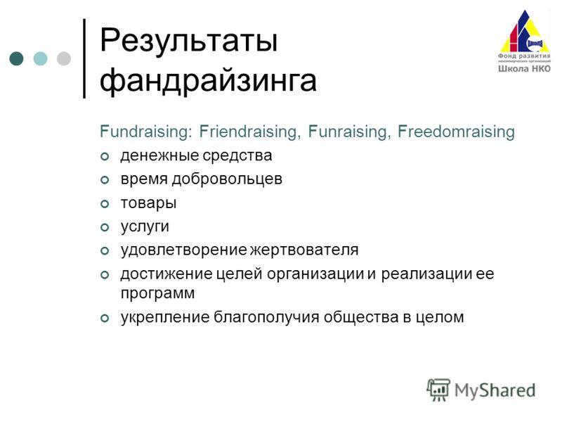 Результаты фандрайзинга Fundraising: Friendraising, Funraising, Freedomraising денежные средства время добровольцев товары услуги удовлетворение жертвователя достижение целей организации и реализации ее программ укрепление благополучия общества в цел