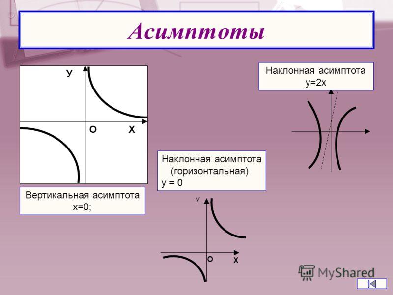 Асимптоты Вертикальная асимптота x=0; О Х У Наклонная асимптота (горизонтальная) у = 0 У О X Наклонная асимптота у=2х