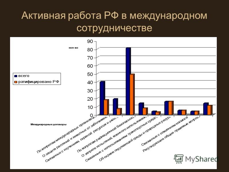 Активная работа РФ в международном сотрудничестве