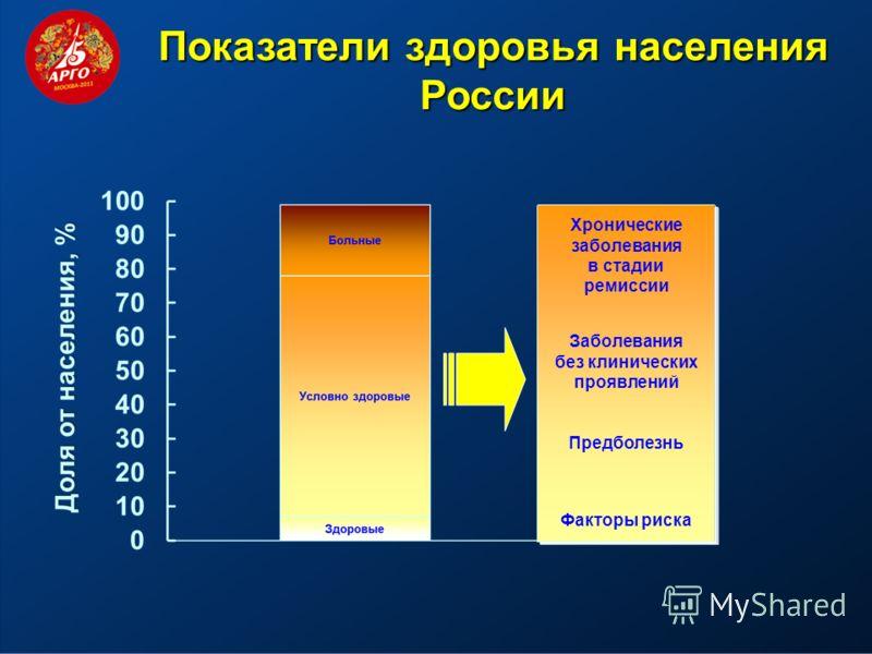 Факторы риска Хронические заболевания в стадии ремиссии Заболевания без клинических проявлений Предболезнь Показатели здоровья населения России
