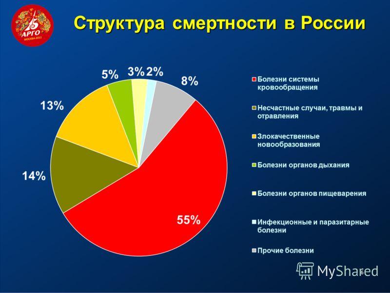 6 Cтруктура смертности в России