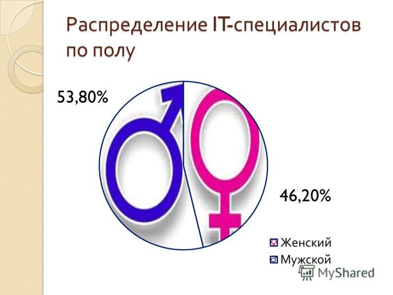 Распределение IT- специалистов по полу