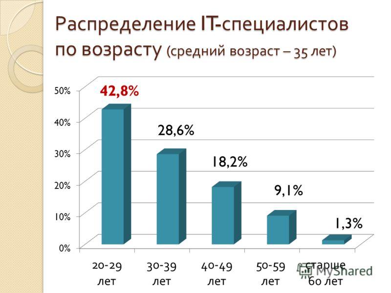 Распределение IT- специалистов по возрасту ( средний возраст – 35 лет )