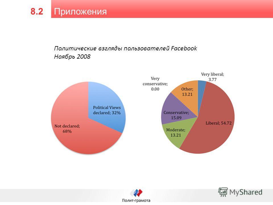 Приложения 8.2 Политические взгляды пользователей Facebook Ноябрь 2008