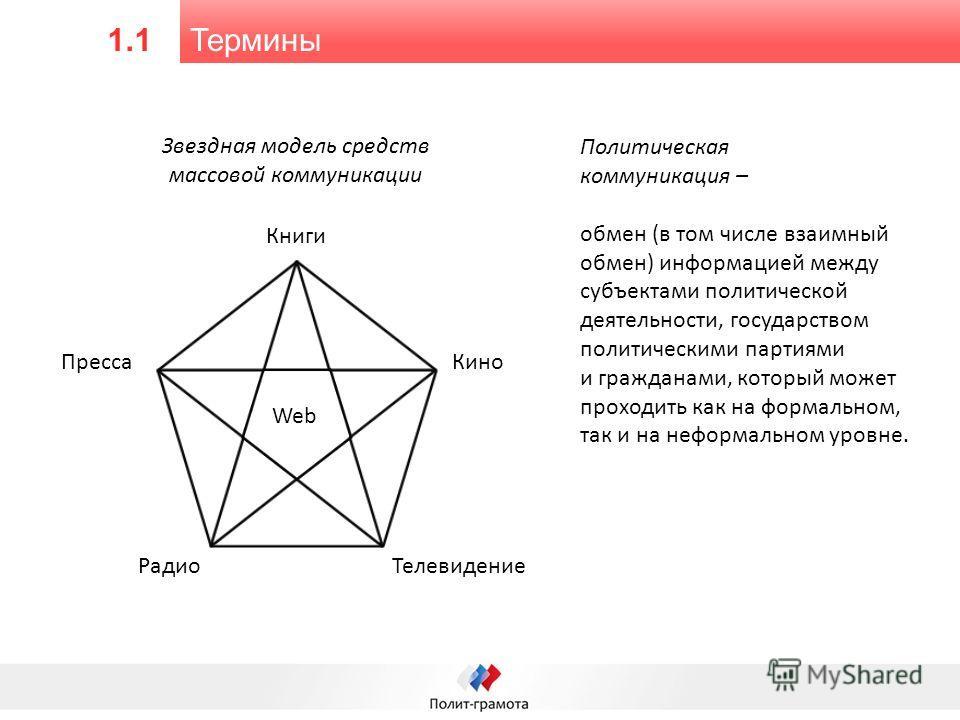 Термины 1.1 Книги Кино ТелевидениеРадио Пресса Web Звездная модель средств массовой коммуникации Политическая коммуникация – обмен (в том числе взаимный обмен) информацией между субъектами политической деятельности, государством политическими партиям