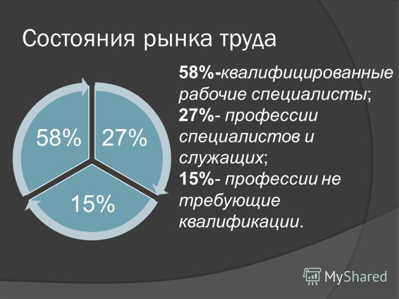 Состояния рынка труда 27% 15% 58% 58%-квалифицированные рабочие специалисты; 27%- профессии специалистов и служащих; 15%- профессии не требующие квалификации.