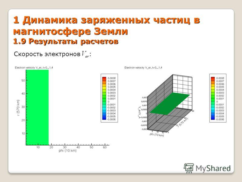 1 Динамика заряженных частиц в магнитосфере Земли 1.9 Результаты расчетов 19 Скорость электронов :