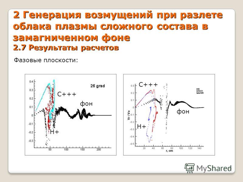 2 Генерация возмущений при разлете облака плазмы сложного состава в замагниченном фоне 2.7 Результаты расчетов 39 Фазовые плоскости: H+ C+++ H+ фон