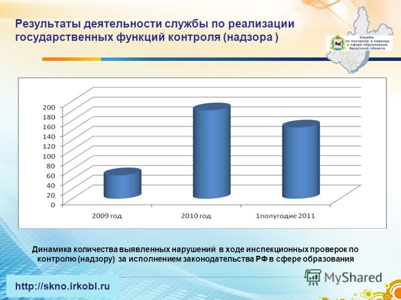 Результаты деятельности службы по реализации государственных функций контроля (надзора ) Динамика количества выявленных нарушений в ходе инспекционных проверок по контролю (надзору) за исполнением законодательства РФ в сфере образования http://skno.i