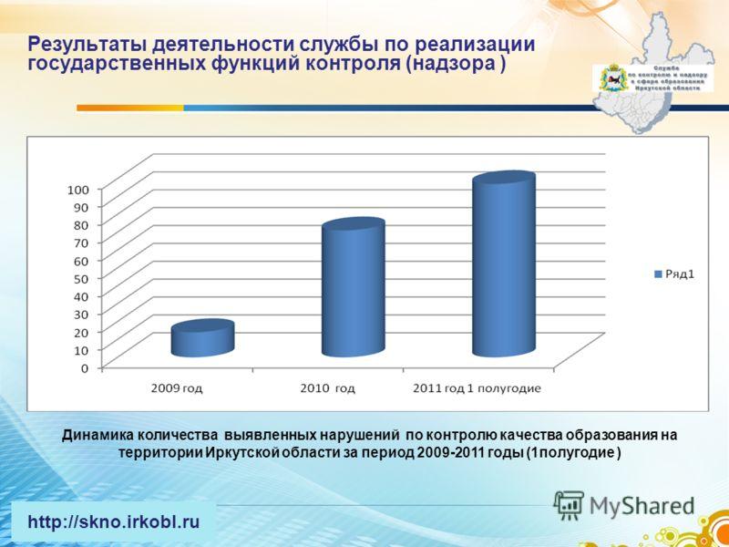 Результаты деятельности службы по реализации государственных функций контроля (надзора ) Динамика количества выявленных нарушений по контролю качества образования на территории Иркутской области за период 2009-2011 годы (1полугодие ) http://skno.irko