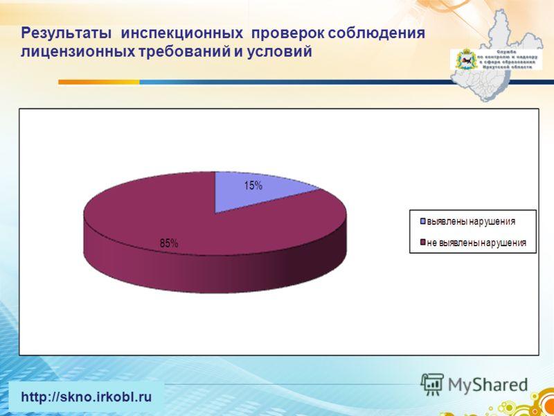 Результаты инспекционных проверок соблюдения лицензионных требований и условий http://skno.irkobl.ru