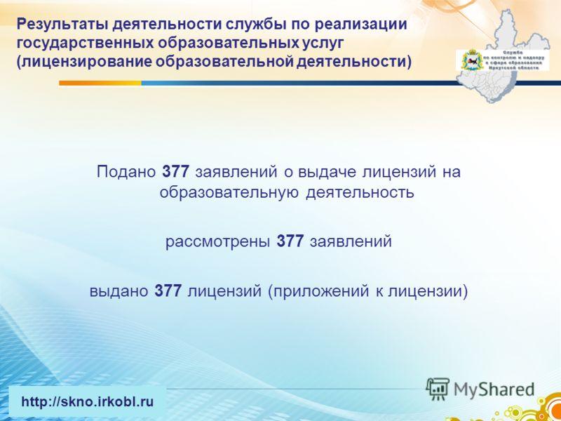 Результаты деятельности службы по реализации государственных образовательных услуг (лицензирование образовательной деятельности) Подано 377 заявлений о выдаче лицензий на образовательную деятельность рассмотрены 377 заявлений выдано 377 лицензий (при