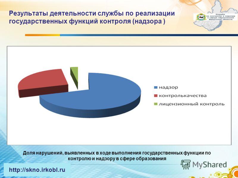 Результаты деятельности службы по реализации государственных функций контроля (надзора ) 6 Доля нарушений, выявленных в ходе выполнения государственных функции по контролю и надзору в сфере образования http://skno.irkobl.ru