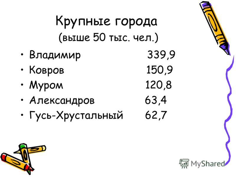 Крупные города (выше 50 тыс. чел.) Владимир 339,9 Ковров 150,9 Муром 120,8 Александров 63,4 Гусь-Хрустальный 62,7