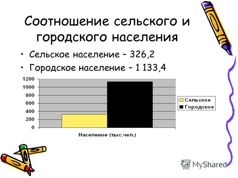 Соотношение сельского и городского населения Сельское население – 326,2 Городское население – 1 133,4
