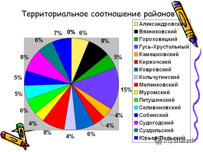 Территориальное соотношение районов