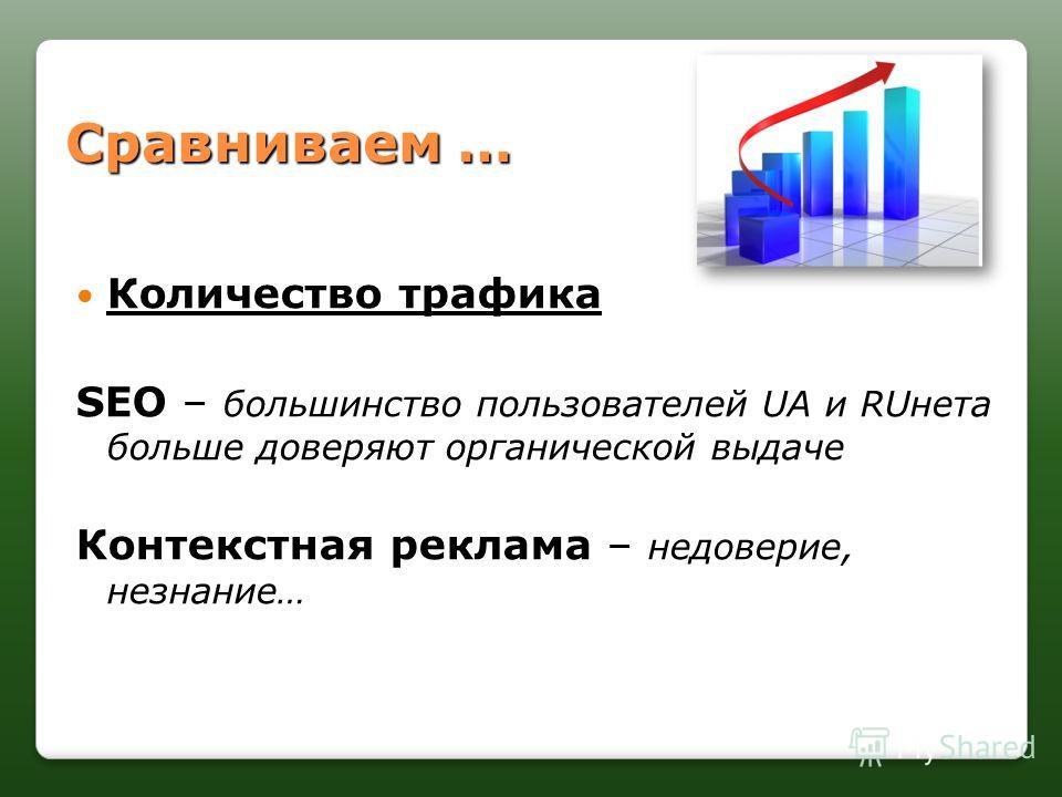 Сравниваем … Количество трафика Количество трафика SEO SEO – большинство пользователей UA и RUнета больше доверяют органической выдаче Контекстная реклама Контекстная реклама – недоверие, незнание…