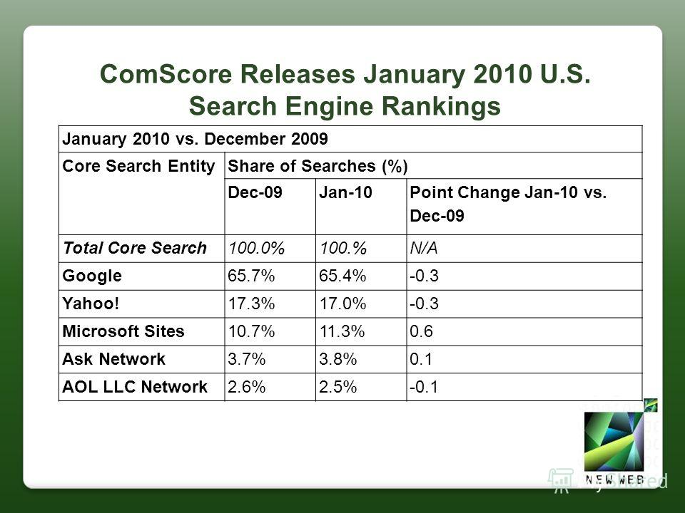 January 2010 vs. December 2009 Core Search EntityShare of Searches (%) Dec-09Jan-10 Point Change Jan-10 vs. Dec-09 Total Core Search100.0%100.%N/A Google65.7%65.4%-0.3 Yahoo!17.3%17.0%-0.3 Microsoft Sites10.7%11.3%0.6 Ask Network3.7%3.8%0.1 AOL LLC N